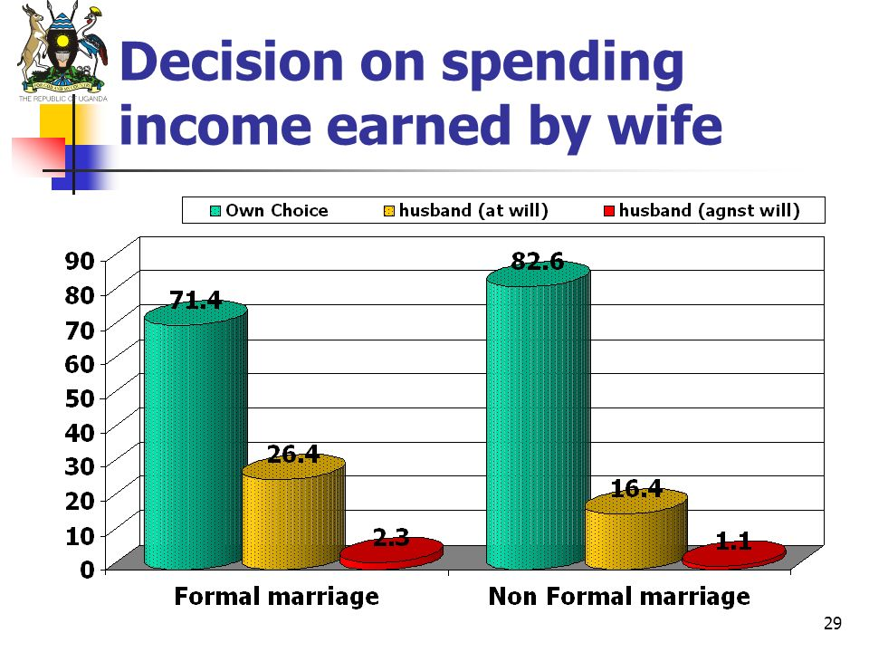 Decision on spending income earned by wife