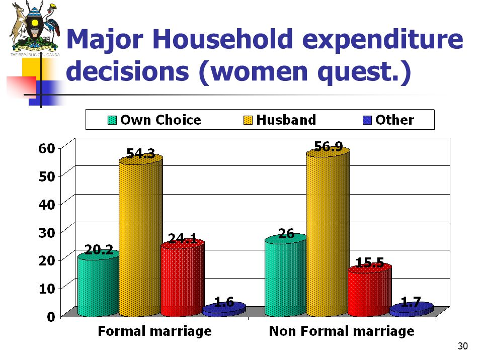 Major Household expenditure decisions (women quest.)
