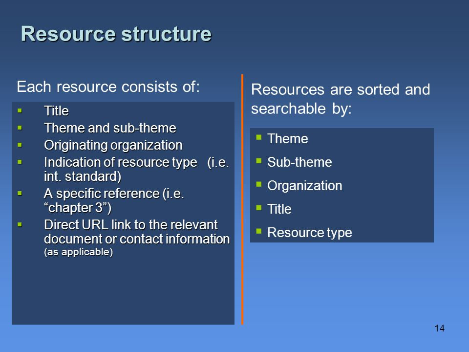 Resource structure Each resource consists of: