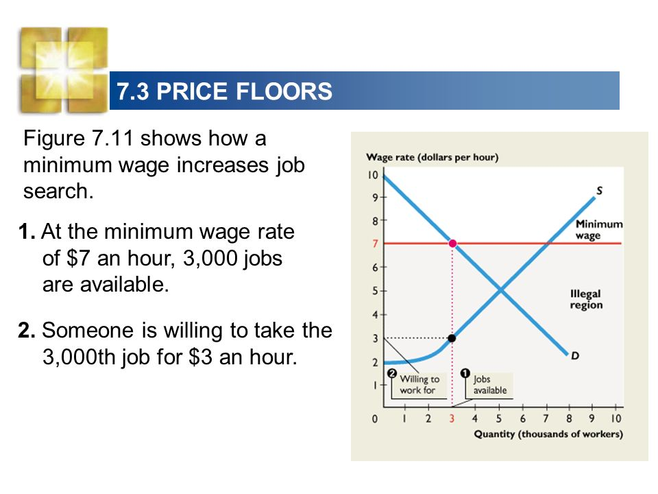 minimum wage policy and the influence