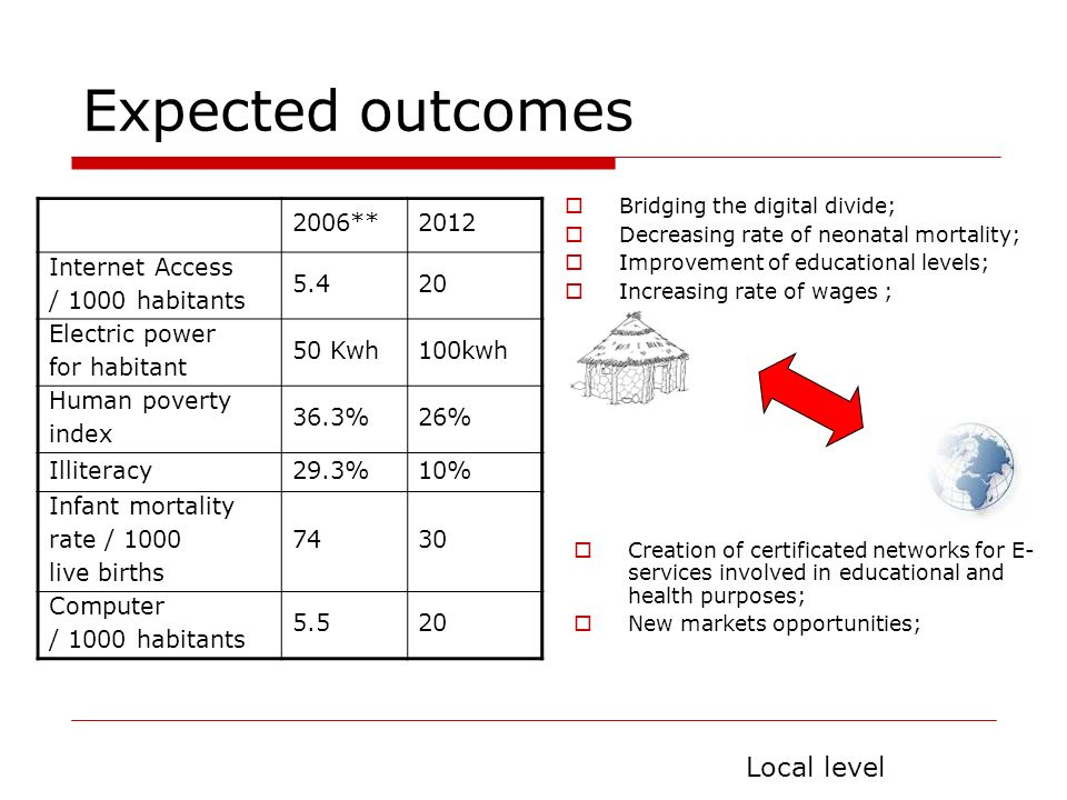 Expected outcomes Local level 2006** 2012 Internet Access