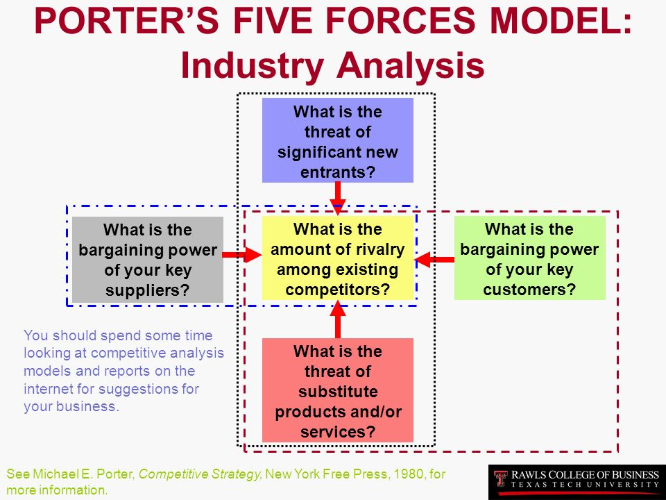 Nike Inc. Five Forces Analysis (Porter's Model)