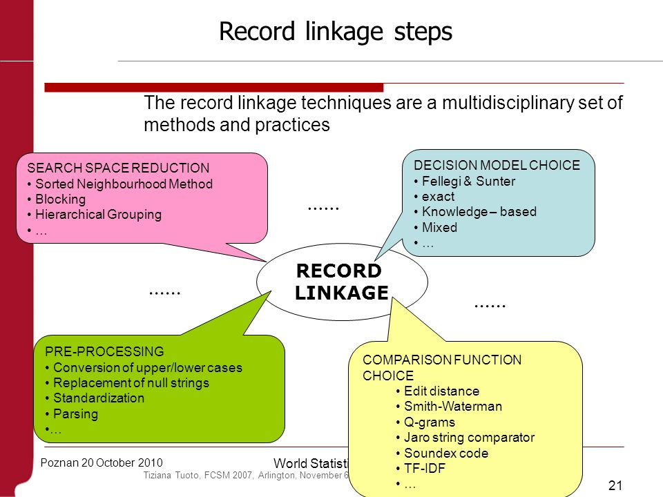 Record linkage steps The record linkage techniques are a multidisciplinary set of methods and practices.