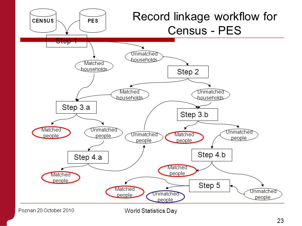 Record linkage workflow for Census - PES