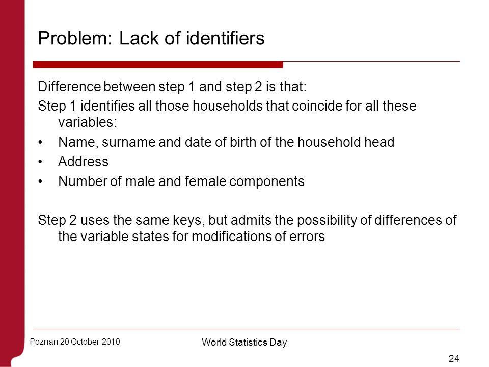 Problem: Lack of identifiers