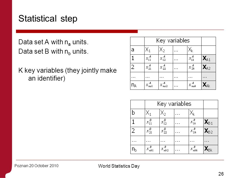 Statistical step Data set A with na units. Data set B with nb units.