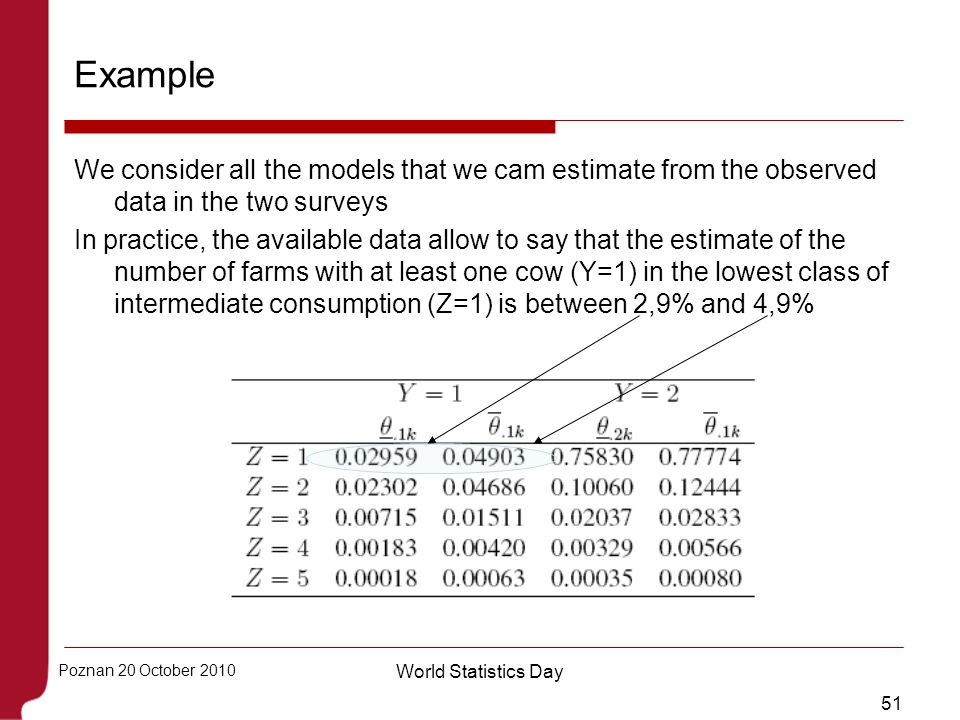Example We consider all the models that we cam estimate from the observed data in the two surveys.
