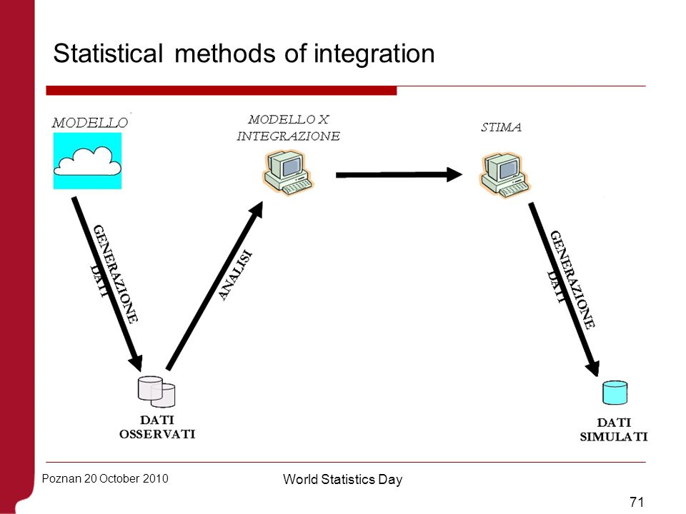 Statistical methods of integration