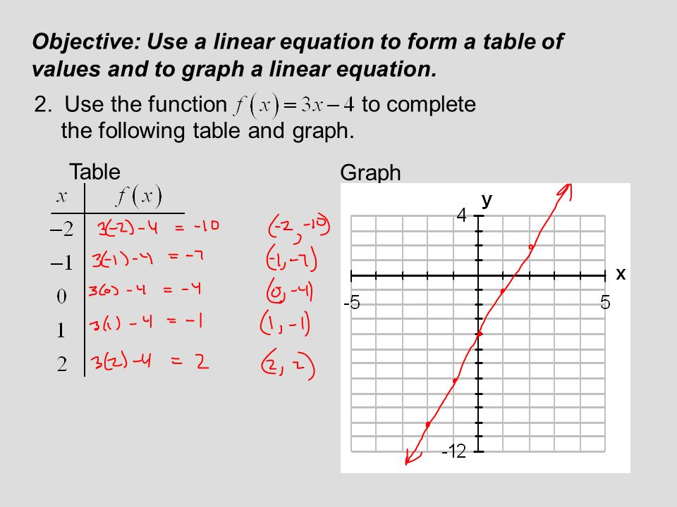 Function notation and linear functions ppt video online for Table use th