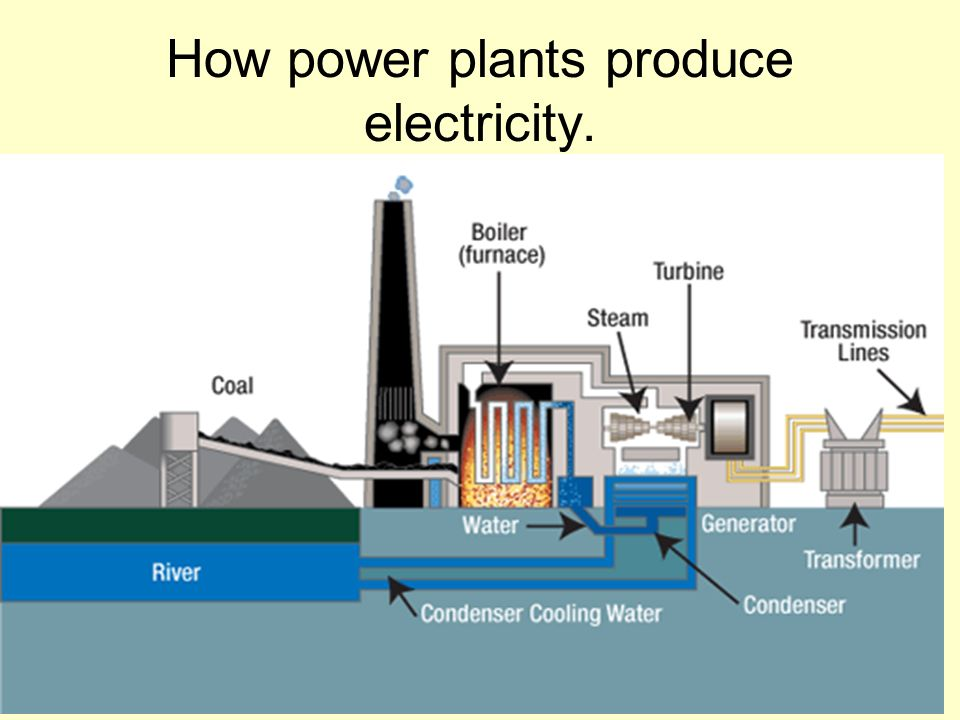 How power plants produce electricity.