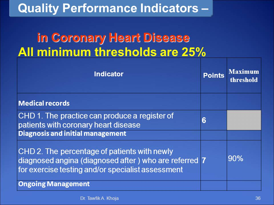 Quality Performance Indicators – in Coronary Heart Disease