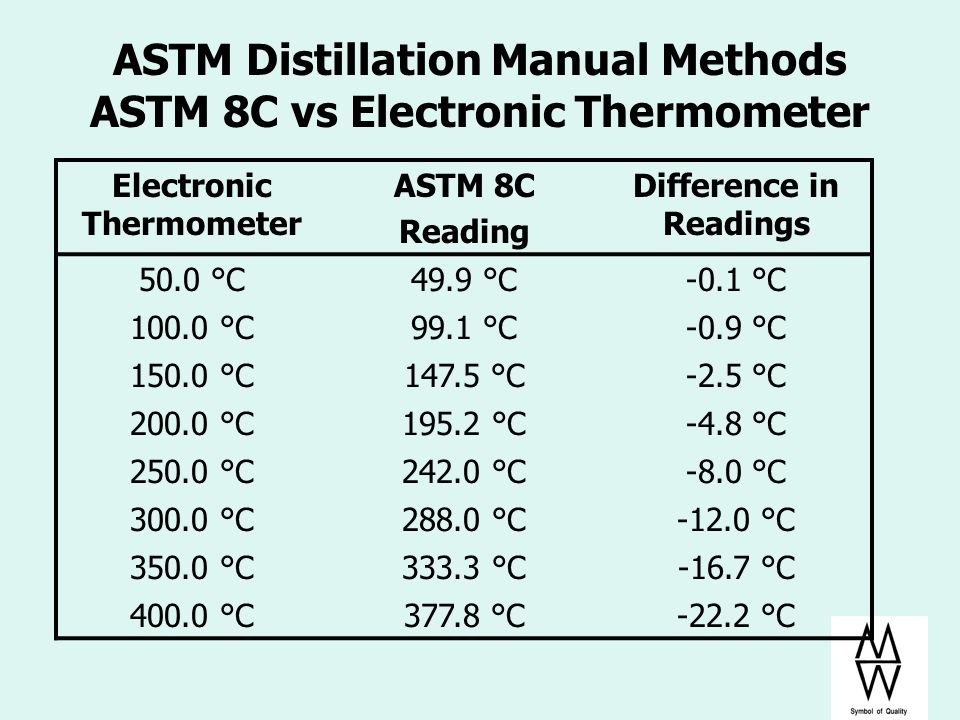 ASTM Distillation Manual Methods ASTM 8C vs Electronic Thermometer
