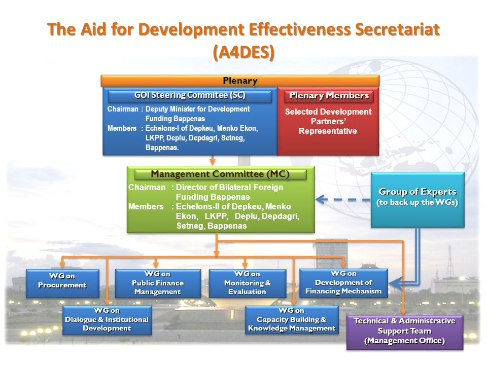 The Aid for Development Effectiveness Secretariat (A4DES)