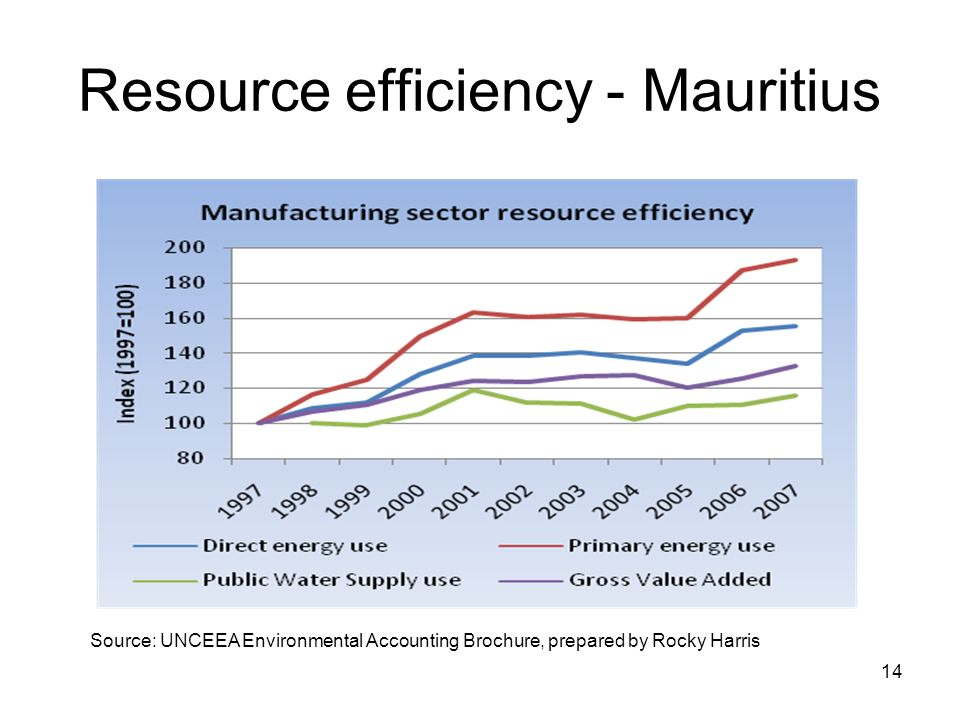 Resource efficiency - Mauritius