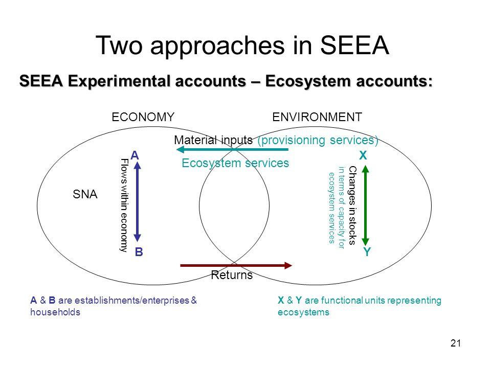 SEEA Experimental accounts – Ecosystem accounts:
