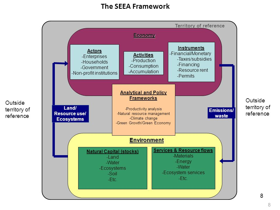 The SEEA Framework Outside territory of reference