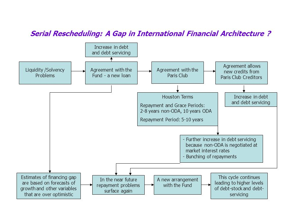 Serial Rescheduling: A Gap in International Financial Architecture