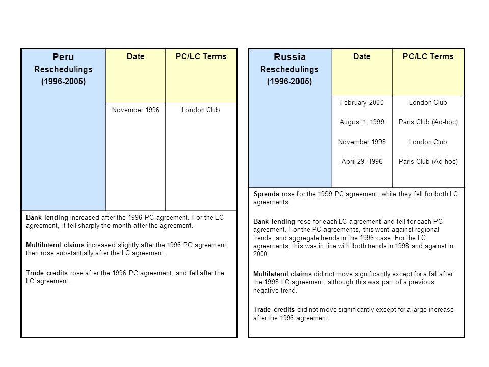 Peru Russia Reschedulings (1996-2005) Date PC/LC Terms Reschedulings