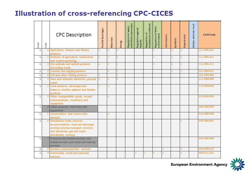 Illustration of cross-referencing CPC-CICES