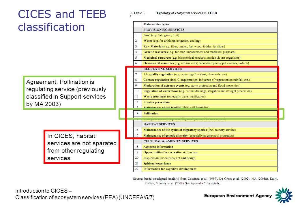 CICES and TEEB classification