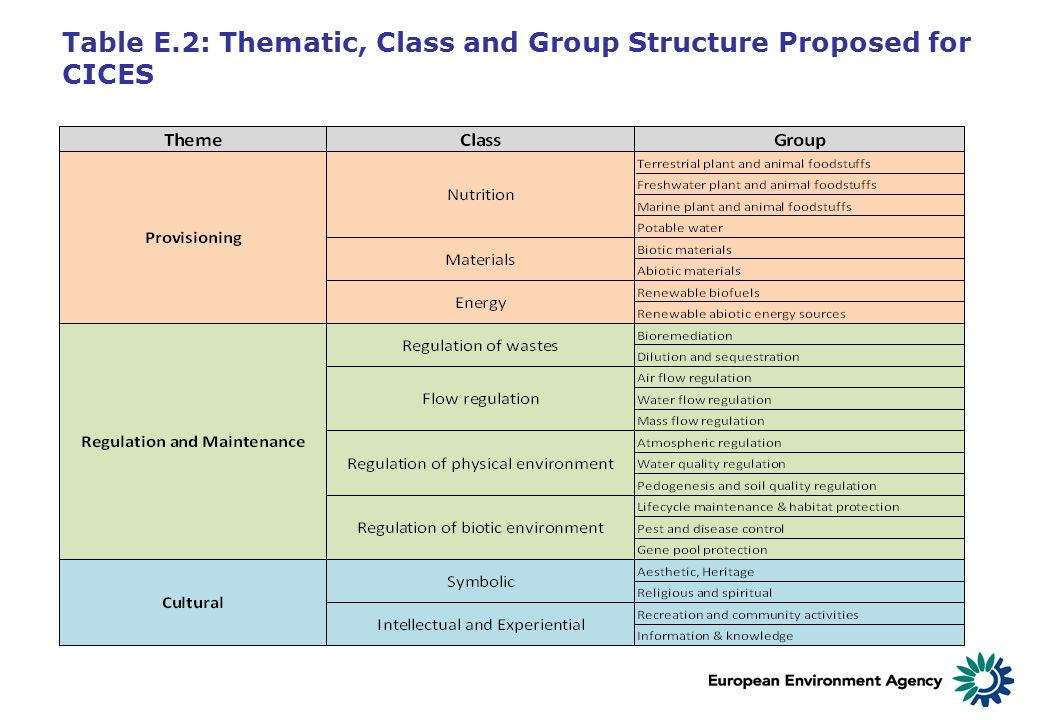 Table E.2: Thematic, Class and Group Structure Proposed for CICES
