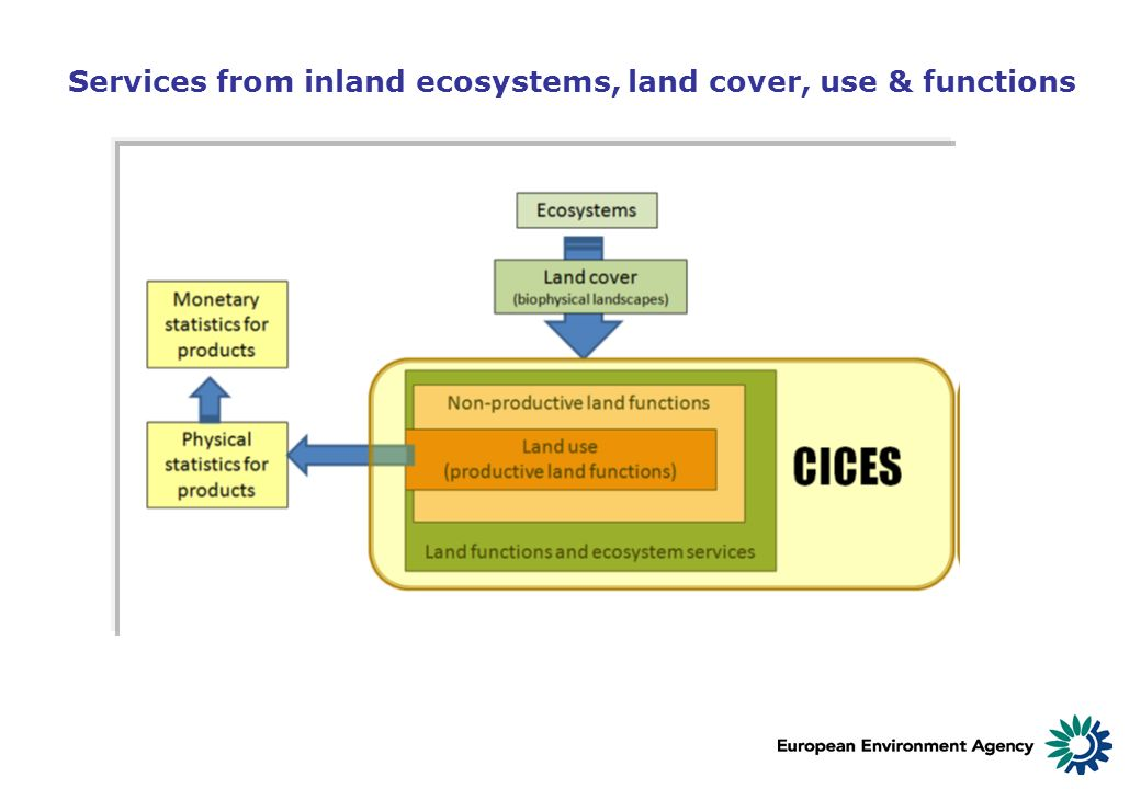 Services from inland ecosystems, land cover, use & functions