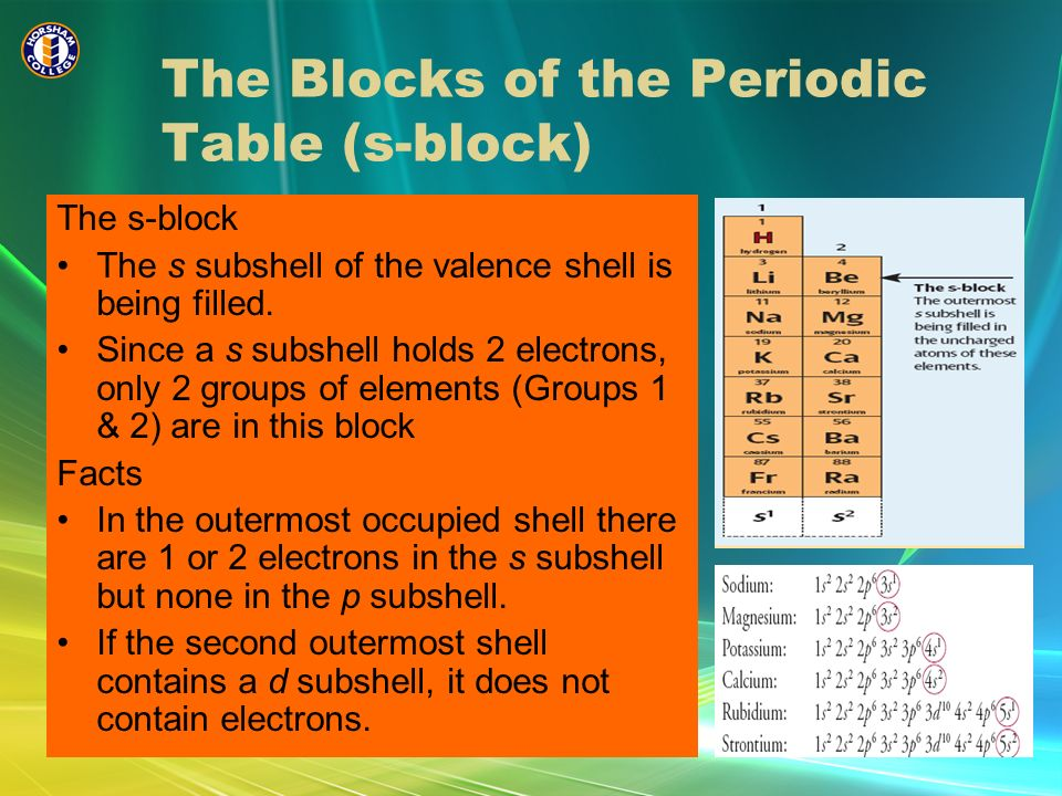 Periodic Table Group 1 Facts Unit One Chemistry Horsham College Ppt