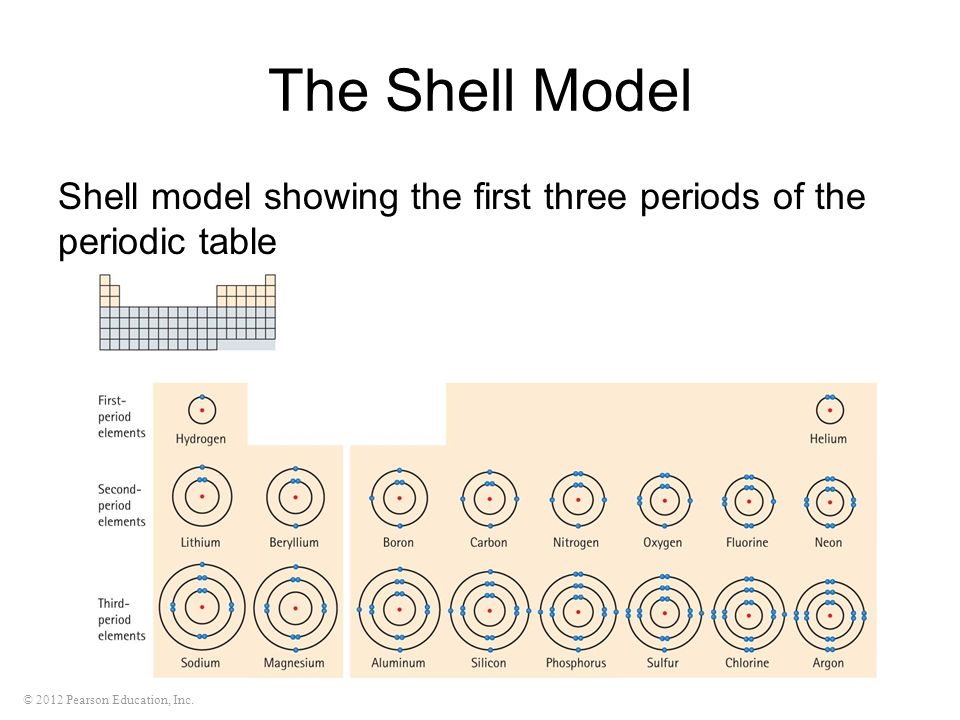 Operiodic Table Showing Electron Shells Pdf