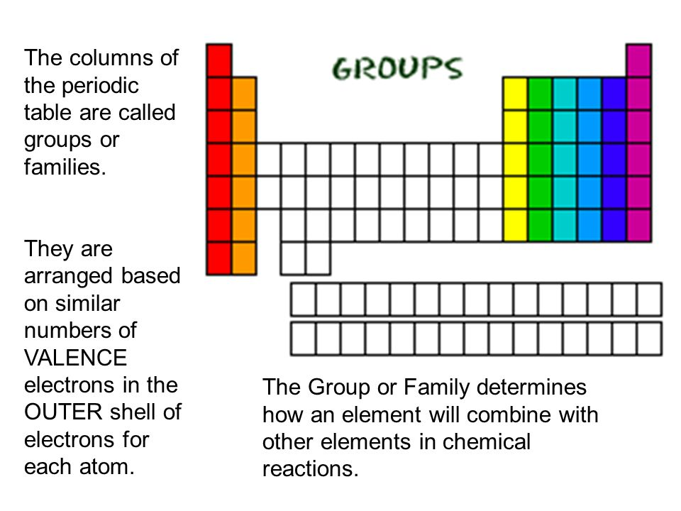 Row row rowyour elementgently through the periodic table the columns of the periodic table are called groups or families urtaz Choice Image