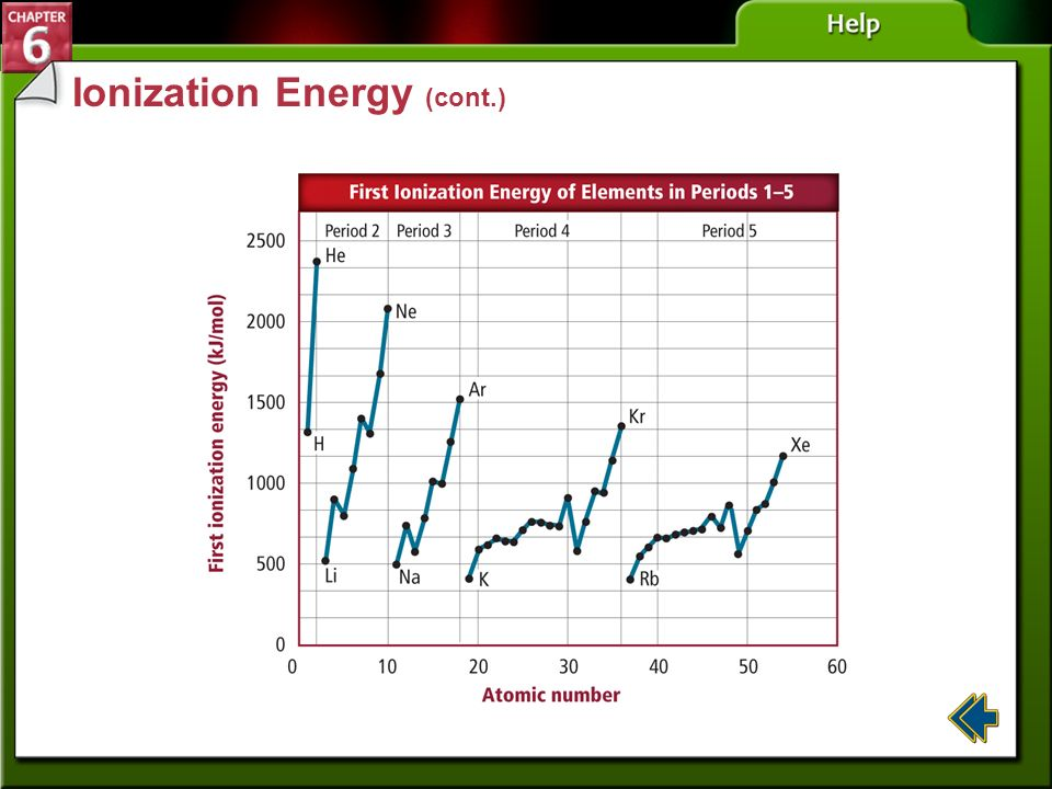 Ionization Energy (cont.)