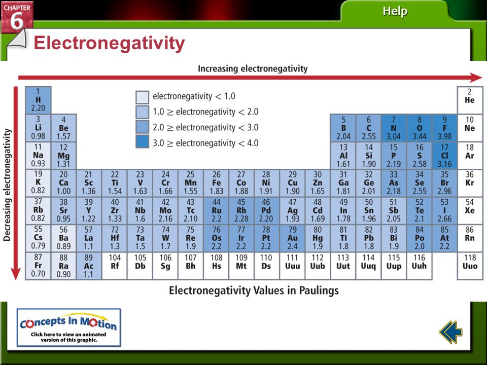 Electronegativity Section 6-3