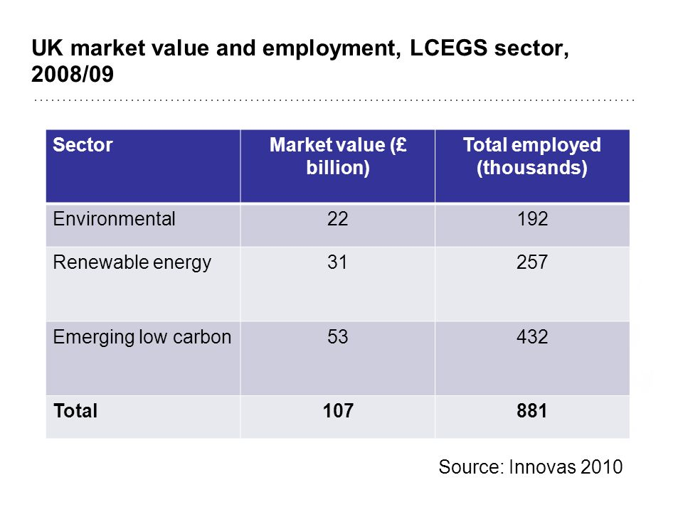 UK market value and employment, LCEGS sector, 2008/09