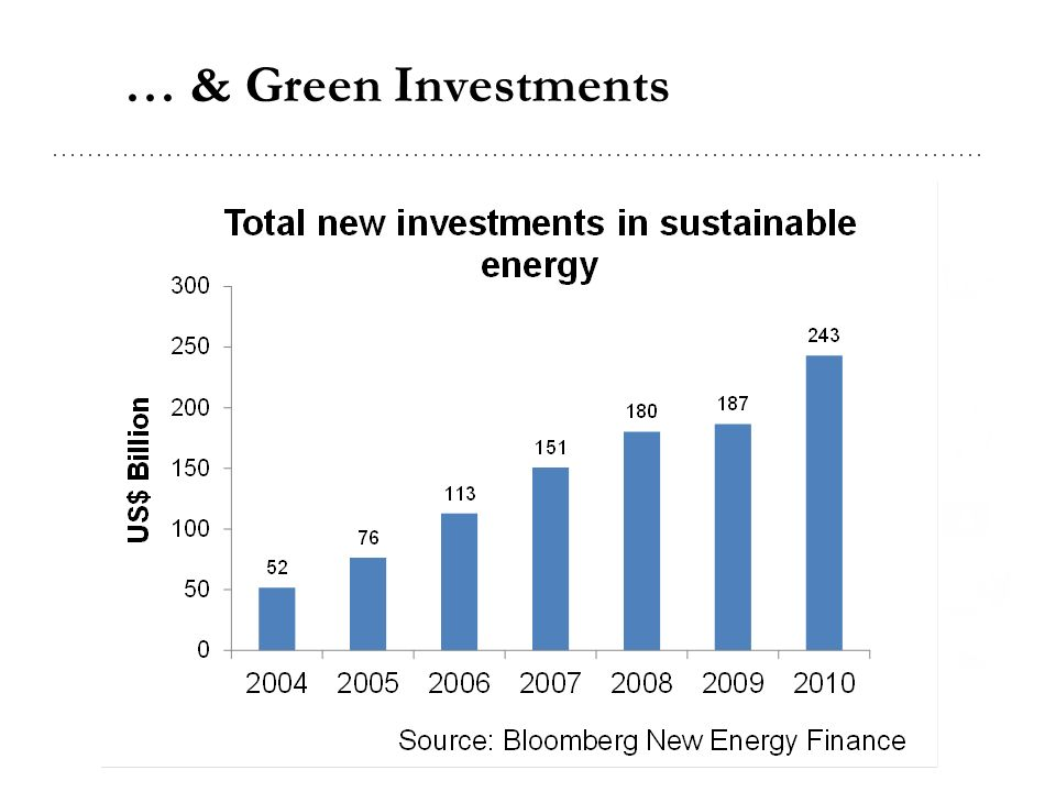 … & Green Investments