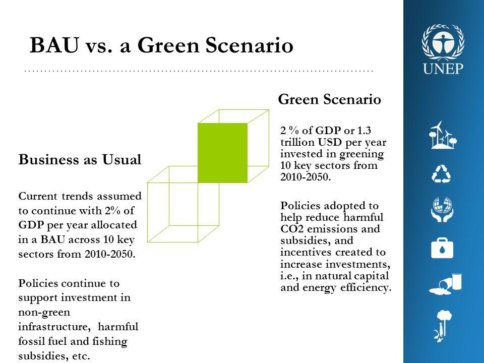 BAU vs. a Green Scenario Green Scenario Business as Usual