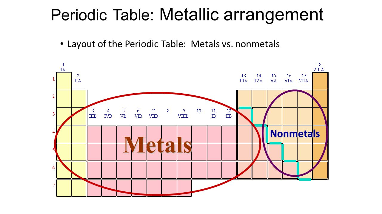 Unit seven periodic table ppt video online download 13 periodic table metallic arrangement gamestrikefo Choice Image