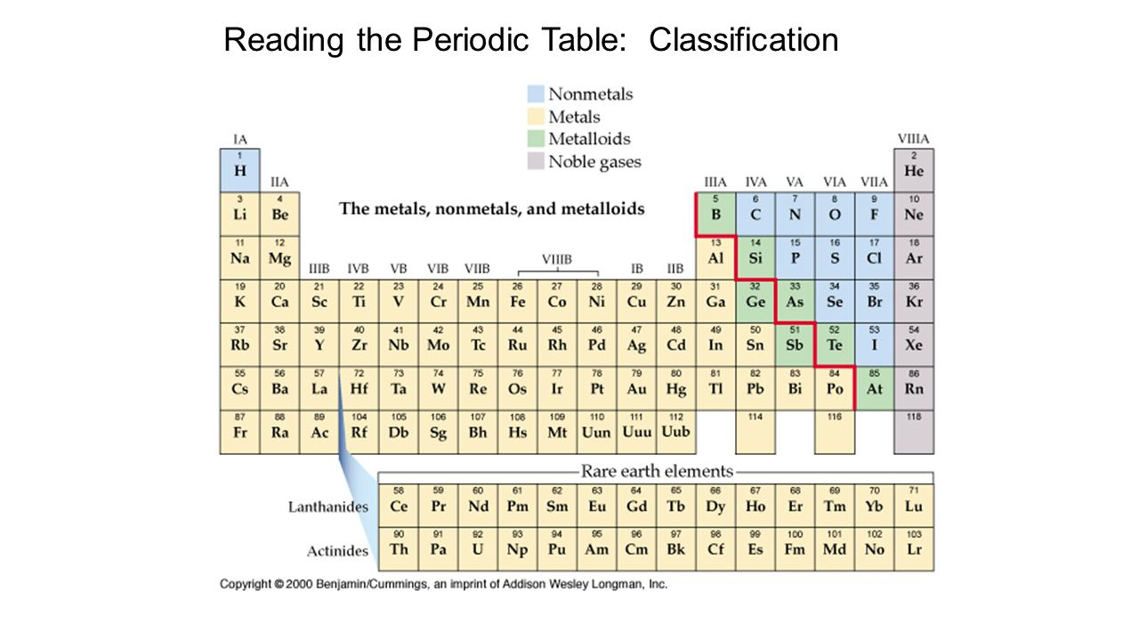 Periodic table uuu image collections periodic table images unit seven periodic table ppt video online download reading the periodic table classification gamestrikefo image collections gamestrikefo Images