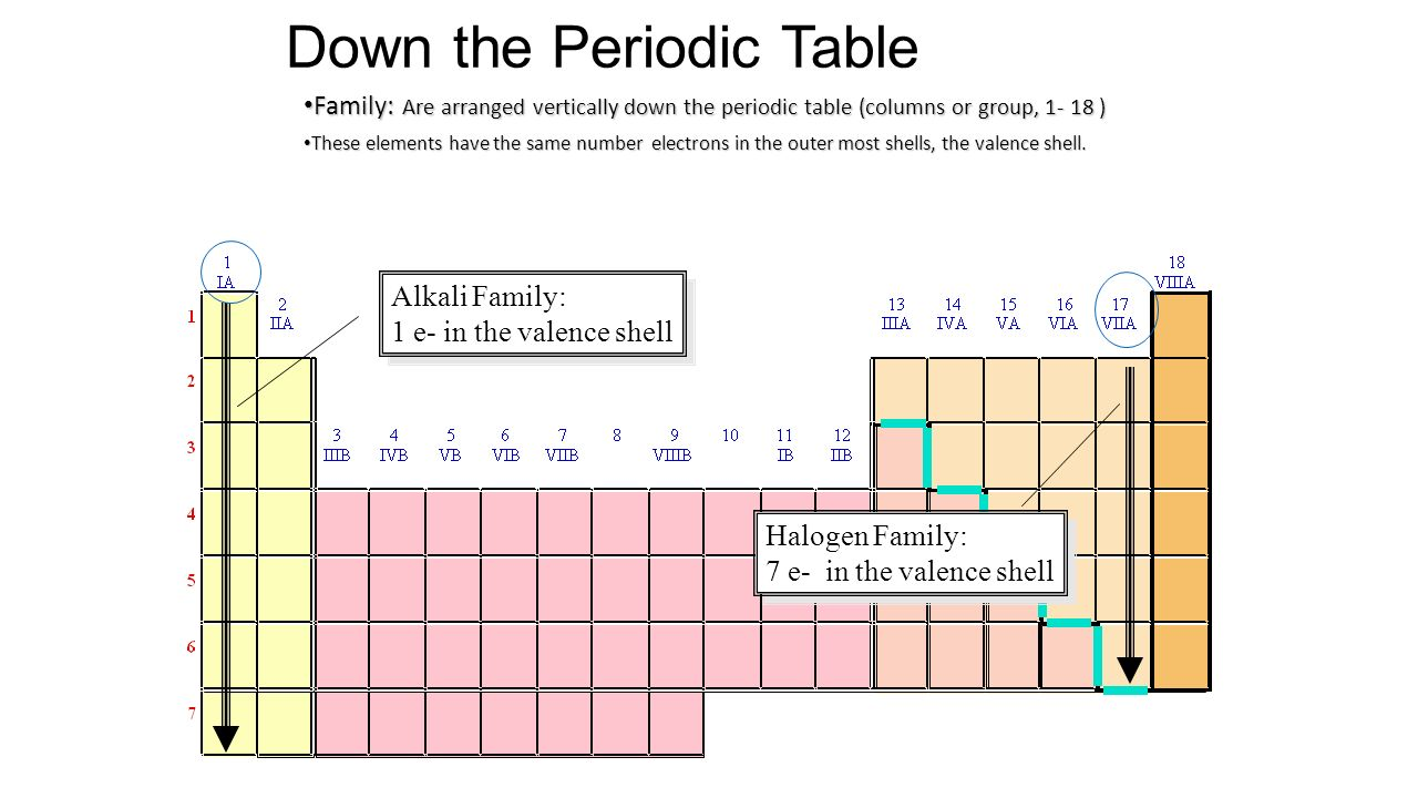 Unit seven periodic table ppt video online download down the periodic table gamestrikefo Gallery