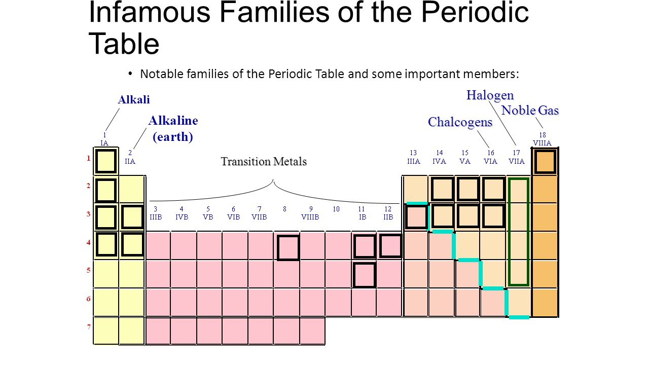 Periodic table ppt gallery periodic table images unit seven periodic table ppt video online download infamous families of the periodic table gamestrikefo gallery gamestrikefo Images