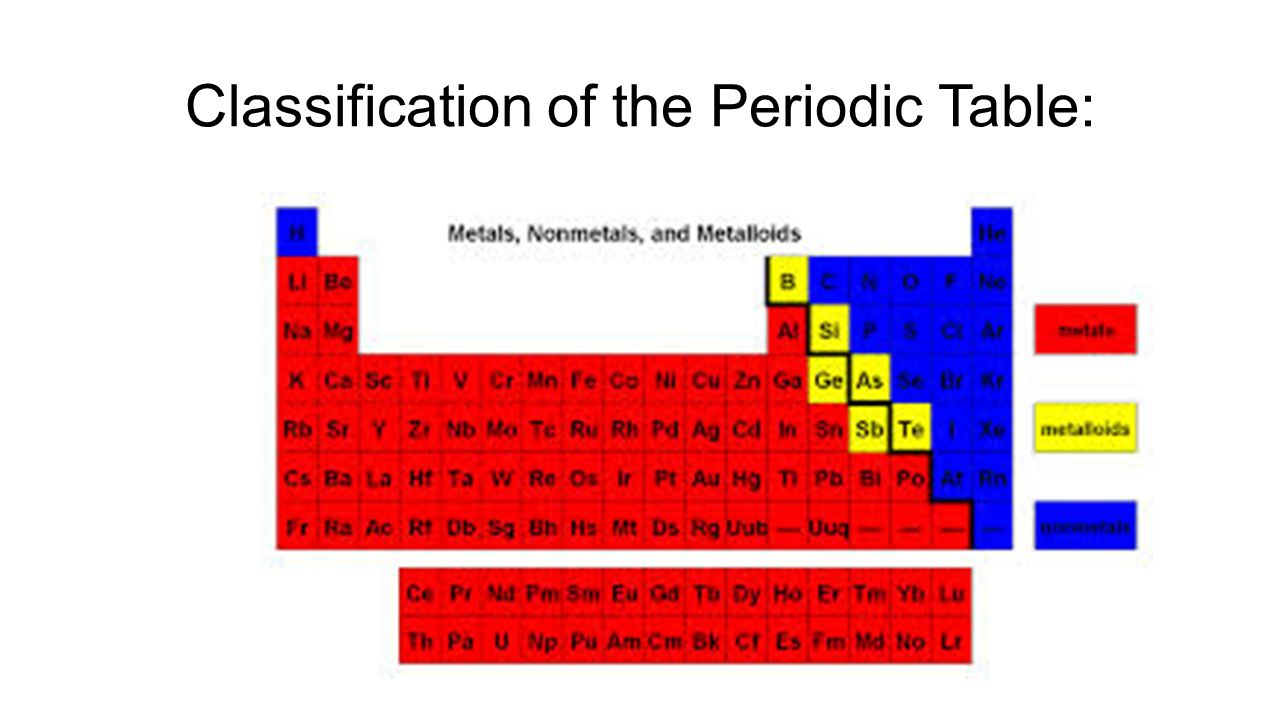 Unit seven periodic table ppt video online download 6 classification of the periodic table gamestrikefo Images