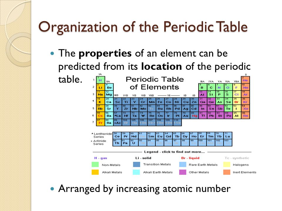 The Properties Of An Element Can Be Predicted From What