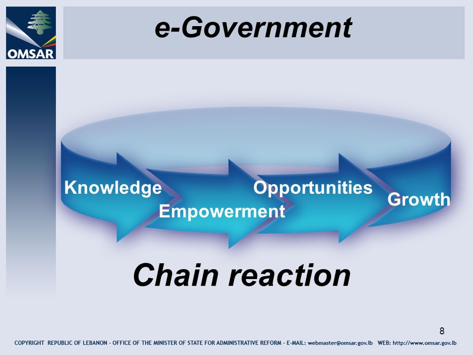 e-Government Knowledge Opportunities Growth Empowerment Chain reaction