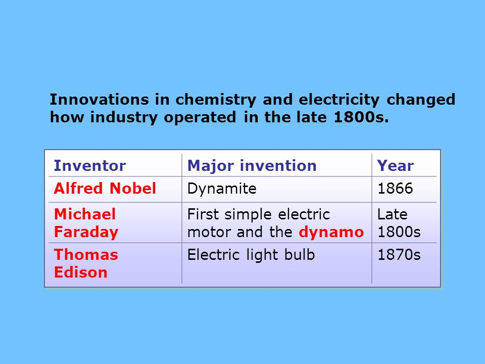 light bulb invention changed life Lewis howard latimer was an inventor and draftsman best known for his contributions to the patenting of the light bulb and the telephone lewis howard latimer was born in chelsea, massachusetts .