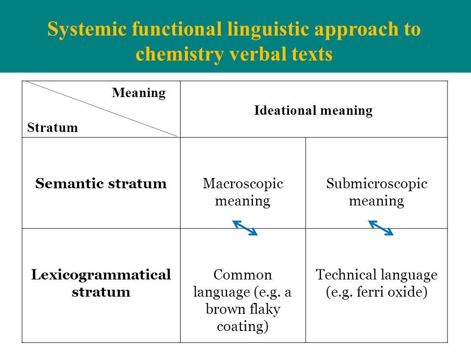 Systemic functional linguistic approach to chemistry verbal texts