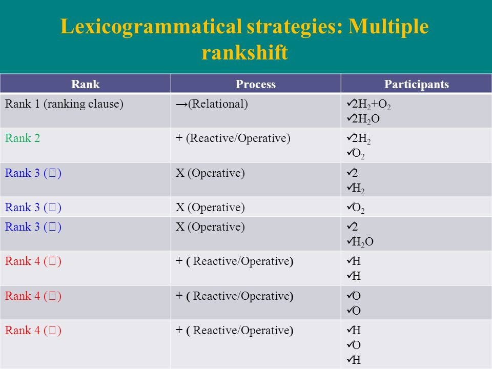 Lexicogrammatical strategies: Multiple rankshift