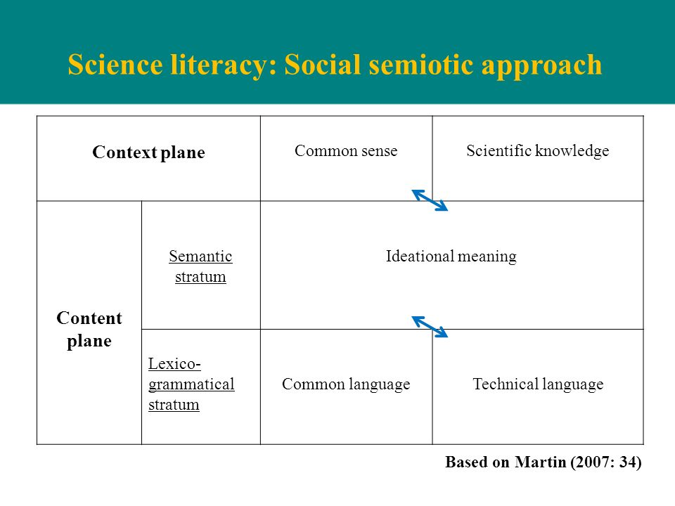 Science literacy: Social semiotic approach