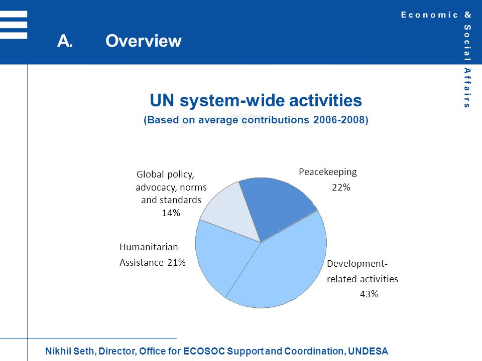 UN system-wide activities (Based on average contributions )