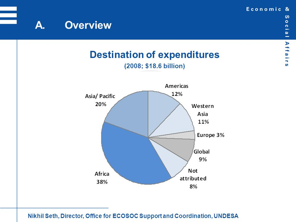 Destination of expenditures