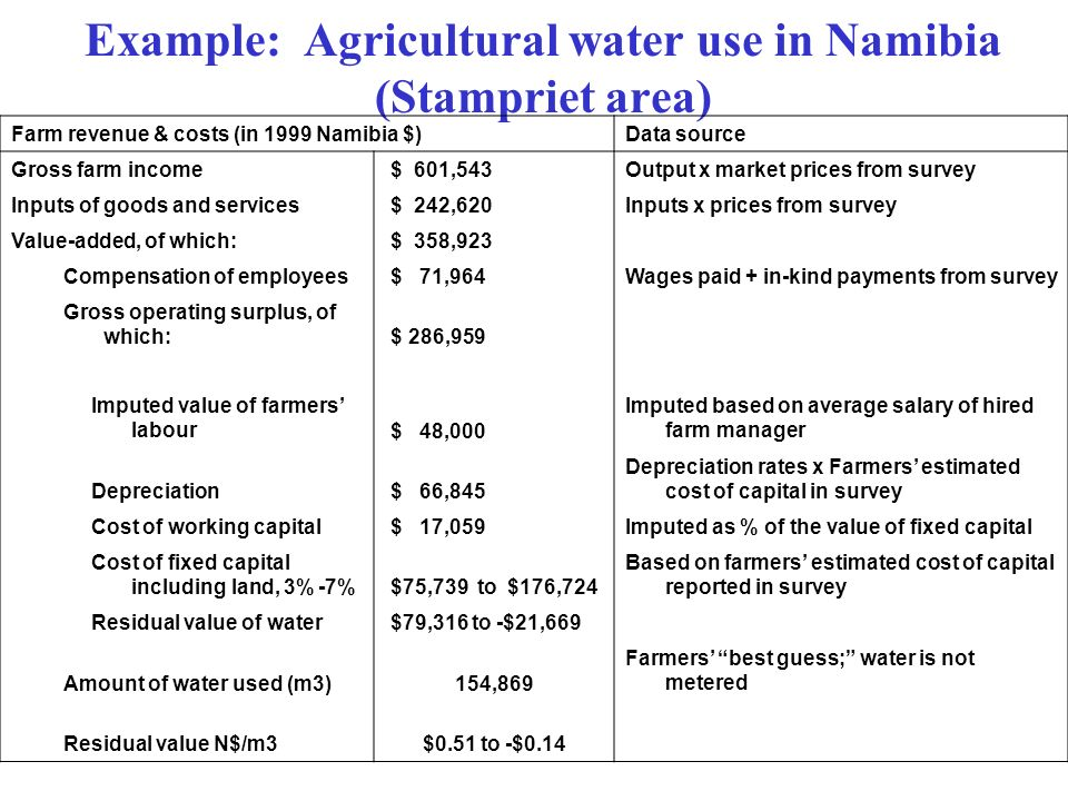 Example: Agricultural water use in Namibia (Stampriet area)