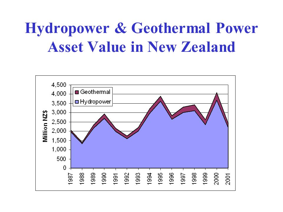Hydropower & Geothermal Power Asset Value in New Zealand