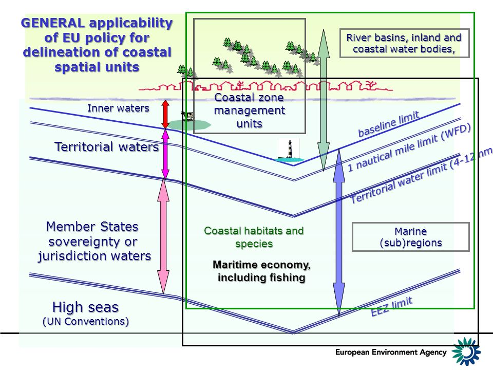 GENERAL applicability of EU policy for delineation of coastal spatial units
